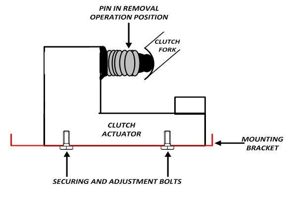 Clutch Problem