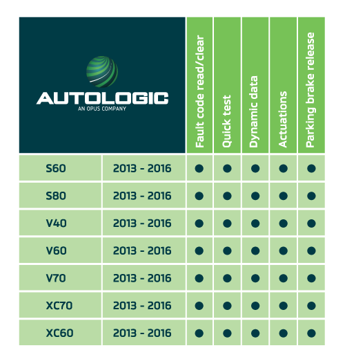 Autologic enter into an agreement with Volvo